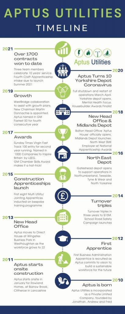 Aptus Utilities Company Timeline 2010 2021 V2