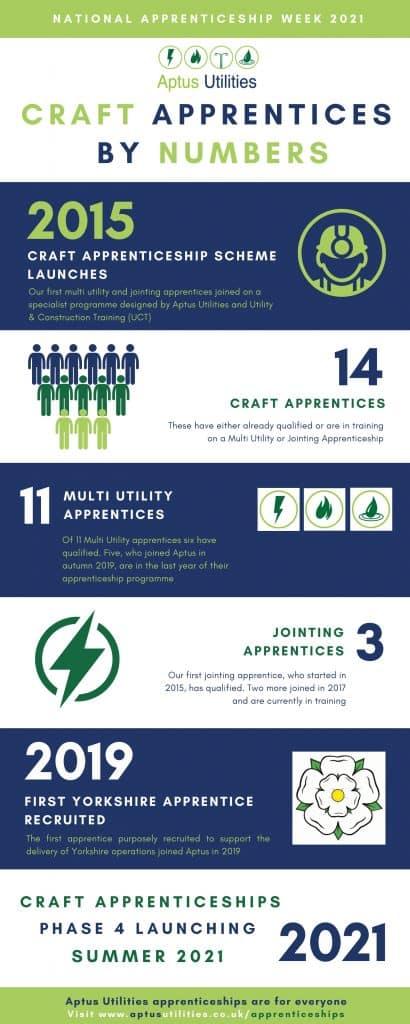 Aptus Utilities Craft Apprentices By Numbers